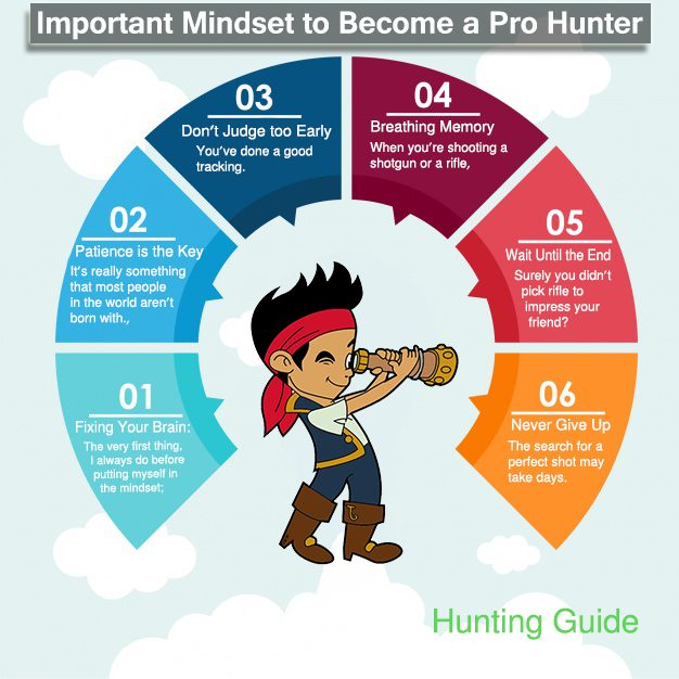 Important Mindset to Become a Pro Hunter